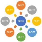 Peer Mentoring Circles Construct